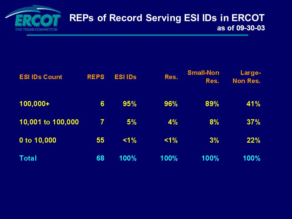 REPs of Record Serving ESI IDs in ERCOT as of 09-30-03