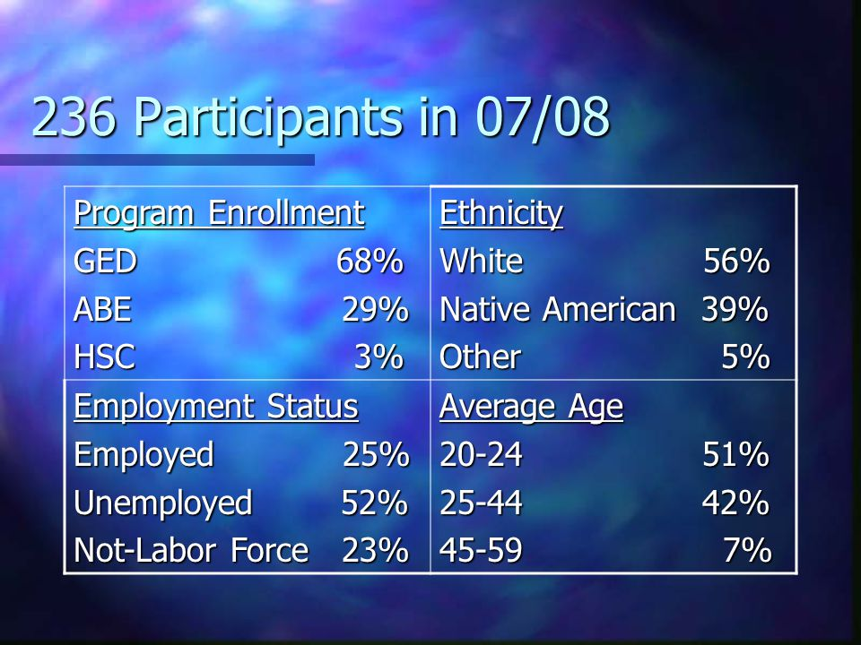 236 Participants in 07/08 Program Enrollment GED 68% ABE 29% HSC 3% Ethnicity White 56% Native American 39% Other 5% Employment Status Employed 25% Un