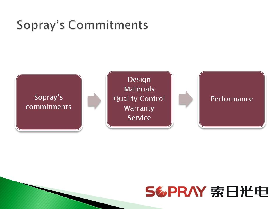 Sopray's commitments Design Materials Quality Control Warranty Service Performance