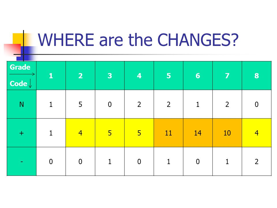 WHERE are the CHANGES? Grade Code 12345678 N15022120 +14551114104 -00101012