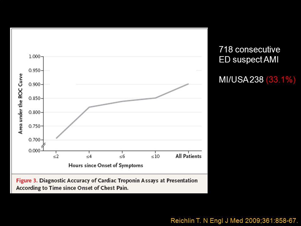 Reichlin T. N Engl J Med 2009;361:858-67. 718 consecutive ED suspect AMI MI/USA 238 (33.1%)