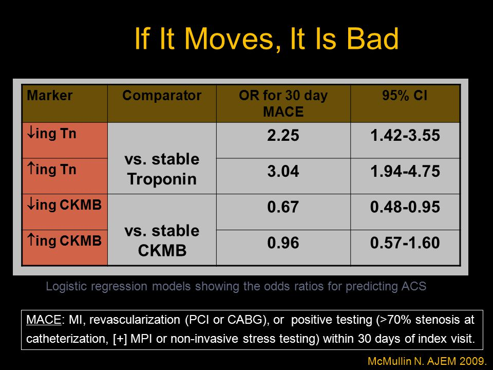 If It Moves, It Is Bad MarkerComparatorOR for 30 day MACE 95% CI  ing Tn vs.