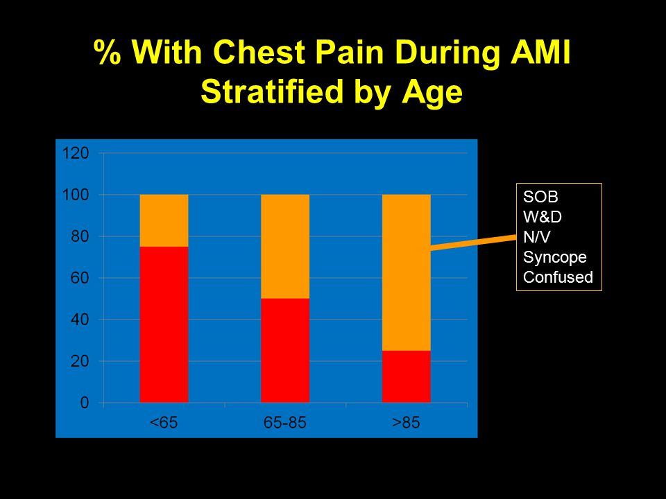 STRIVE ® % With Chest Pain During AMI Stratified by Age SOB W&D N/V Syncope Confused