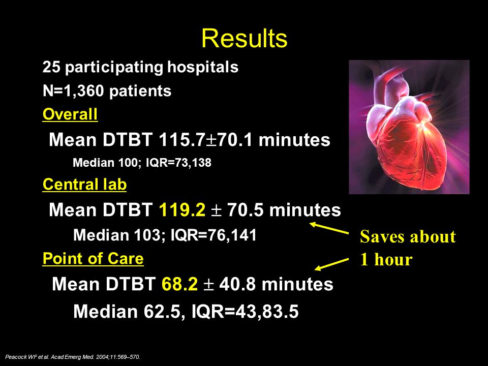 Results 25 participating hospitals N=1,360 patients Overall Mean DTBT 115.7  70.1 minutes Median 100; IQR=73,138 Central lab Mean DTBT 119.2  70.5 m