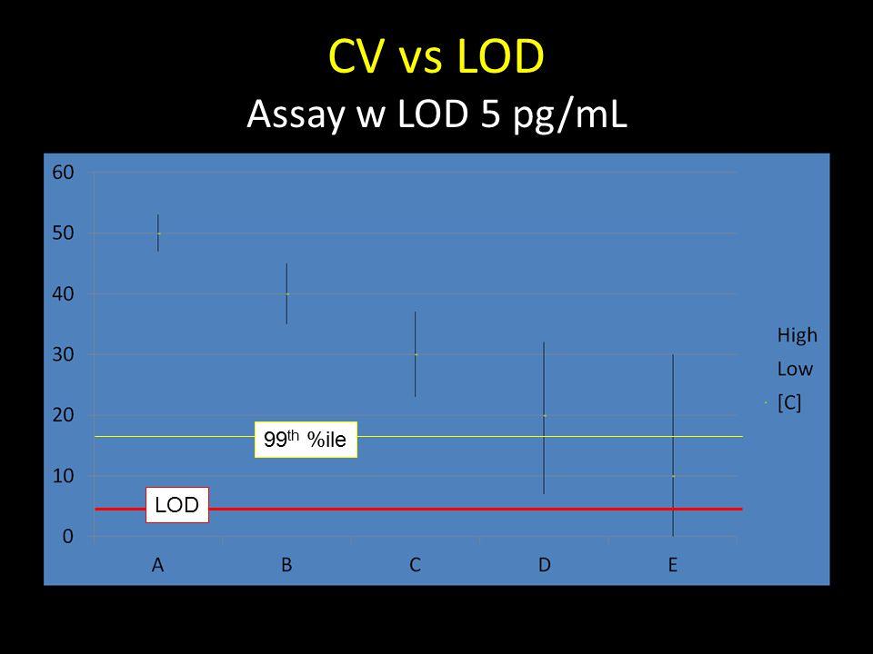 CV vs LOD Assay w LOD 5 pg/mL LOD 99 th %ile