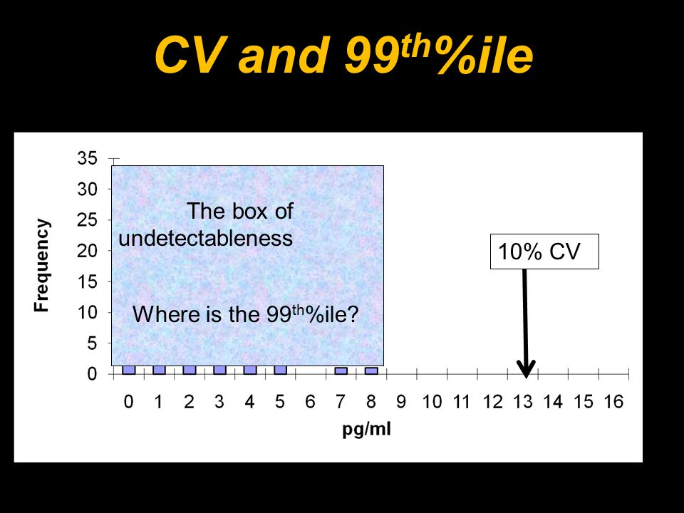 CV and 99 th %ile 99% of the normal range for cTnI 99% Cutoff 7 pg/ml 10% CV The box of undetectableness Where is the 99 th %ile?