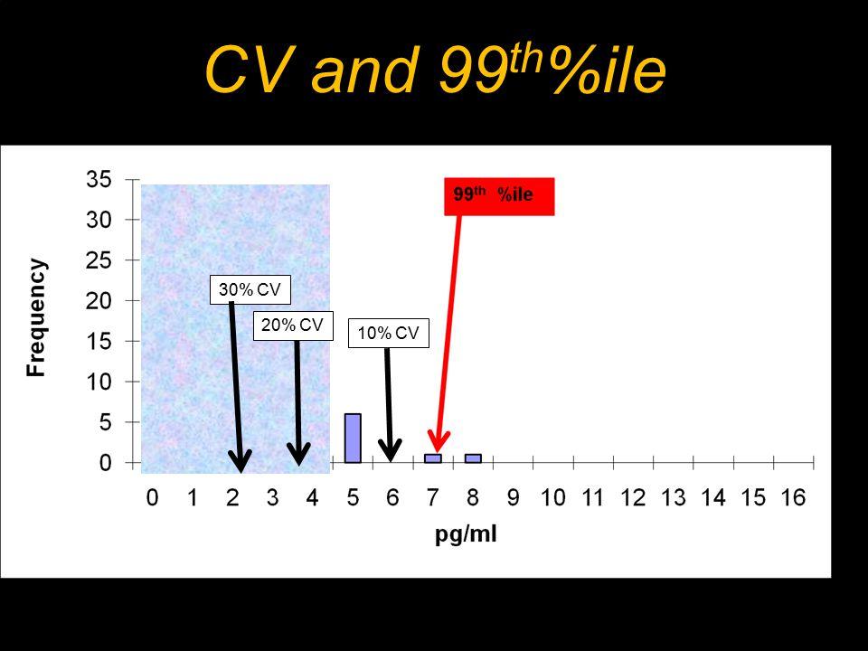 CV and 99 th %ile 99% of the normal range for cTnI 99% Cutoff 7 pg/ml 10% CV 20% CV 30% CV