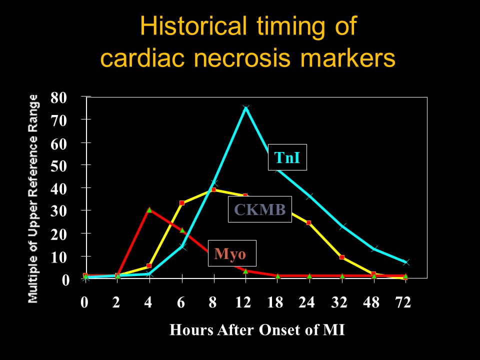 Historical timing of cardiac necrosis markers
