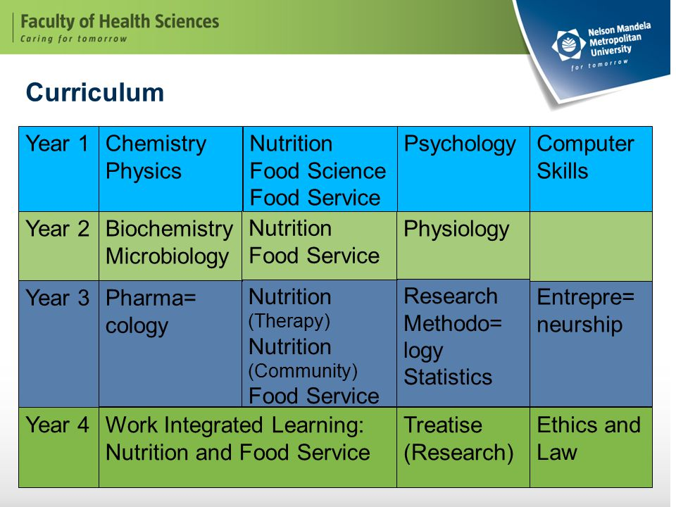 Curriculum Year 1Chemistry Physics Nutrition (Therapy) Nutrition (Community) Food Service Entrepre= neurship Research Methodo= logy Statistics Year 2 Year 3 Year 4 Biochemistry Microbiology Pharma= cology Nutrition Food Service Nutrition Food Science Food Service Physiology Computer Skills Psychology Work Integrated Learning: Nutrition and Food Service Treatise (Research) Ethics and Law