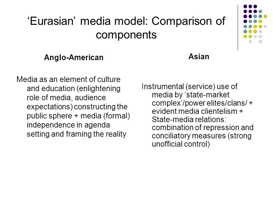 'Eurasian' media model: Comparison of components Anglo-American Media as an element of culture and education (enlightening role of media, audience expectations) constructing the public sphere + media (formal) independence in agenda setting and framing the reality Asian Instrumental (service) use of media by 'state-market complex'/power elites/clans/ + evident media clientelism + State-media relations: combination of repression and conciliatory measures (strong unofficial control)
