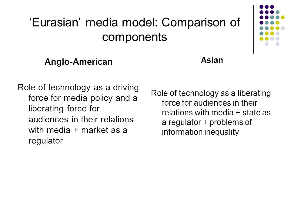 'Eurasian' media model: Comparison of components Anglo-American Role of technology as a driving force for media policy and a liberating force for audiences in their relations with media + market as a regulator Asian Role of technology as a liberating force for audiences in their relations with media + state as a regulator + problems of information inequality