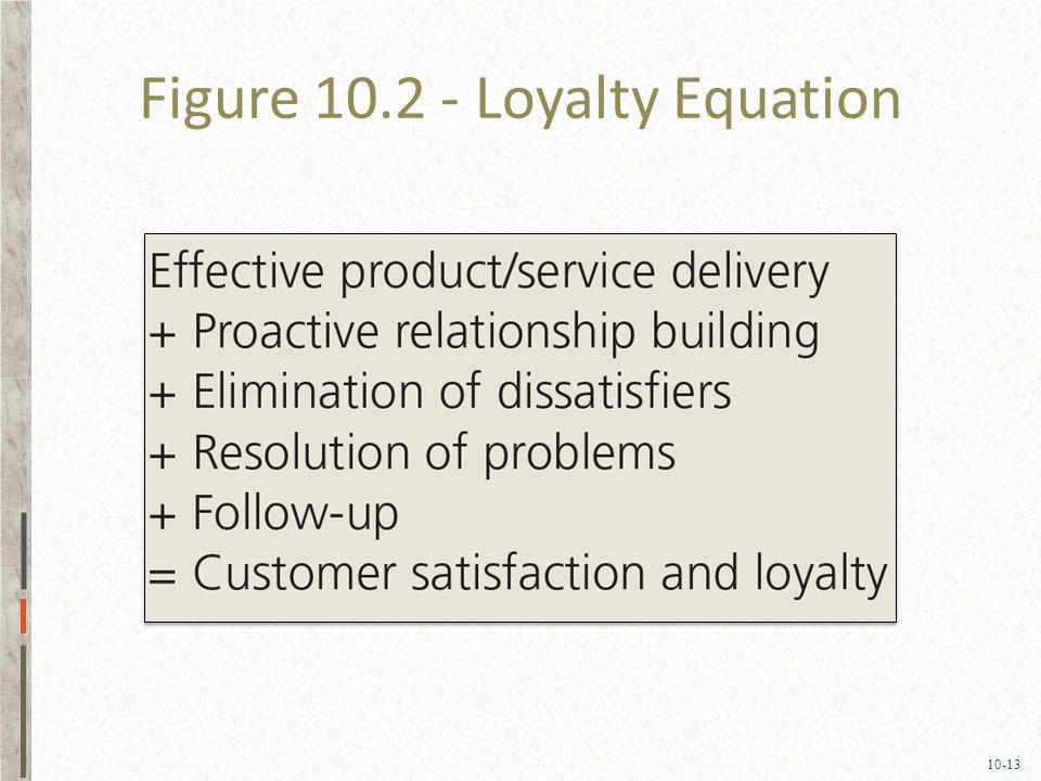10-13 Figure 10.2 - Loyalty Equation