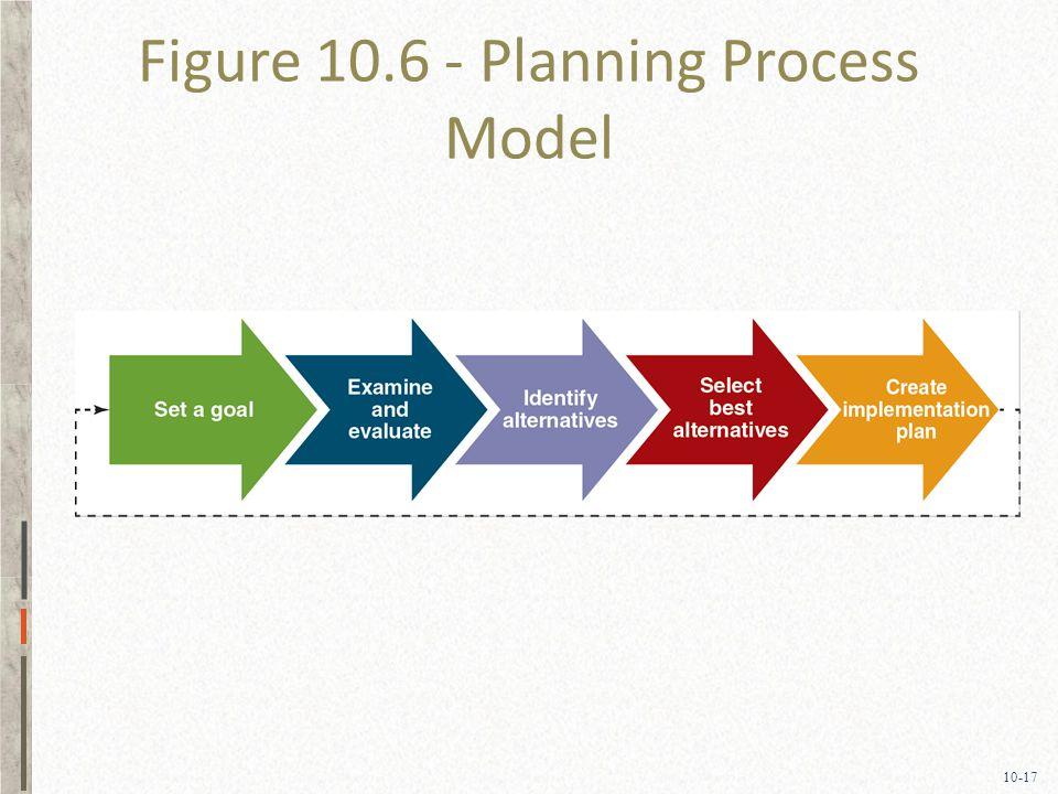 10-17 Figure 10.6 - Planning Process Model