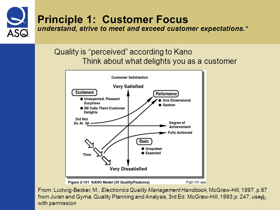 10 Quality is perceived according to Kano Think about what delights you as a customer From: Ludwig-Becker, M., Electronics Quality Management Handbook, McGraw-Hill, 1997, p.67 from Juran and Gyrna, Quality Planning and Analysis, 3rd Ed.