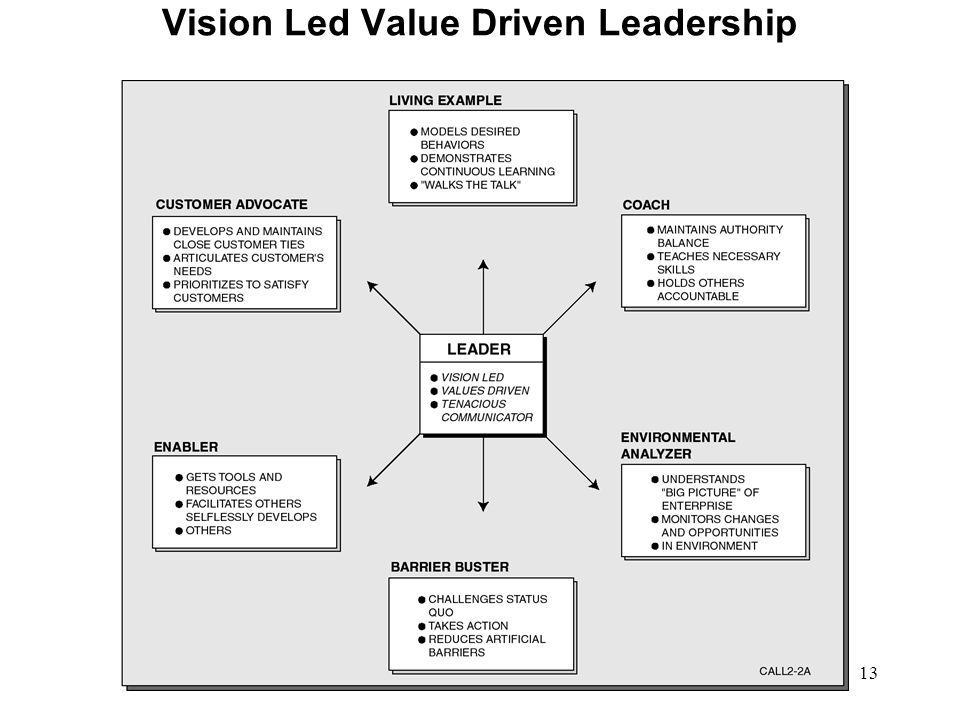 13 Vision Led Value Driven Leadership