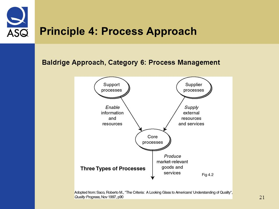 21 Principle 4: Process Approach Baldrige Approach, Category 6: Process Management
