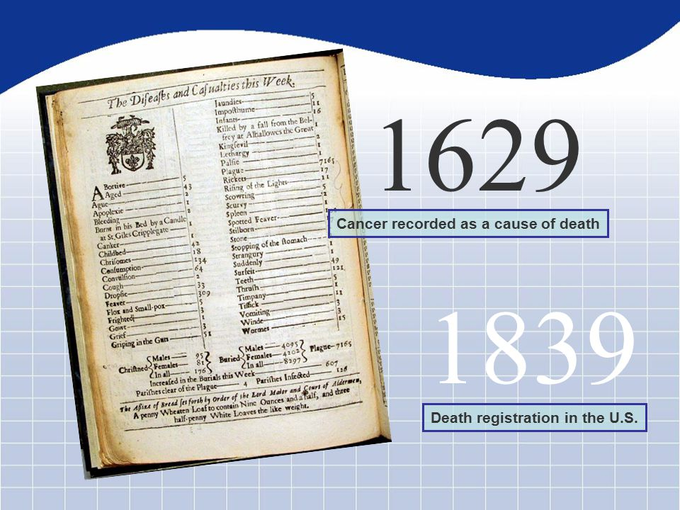 1629 Cancer recorded as a cause of death 1839 Death registration in the U.S.