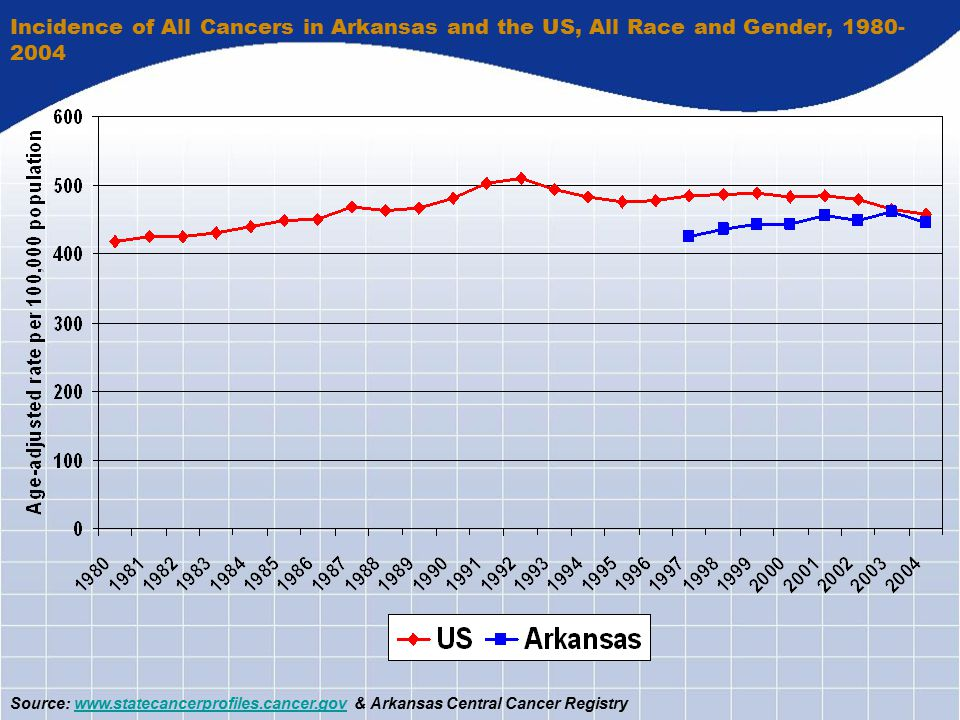 Incidence of All Cancers in Arkansas and the US, All Race and Gender, 1980- 2004 Source: www.statecancerprofiles.cancer.gov & Arkansas Central Cancer Registrywww.statecancerprofiles.cancer.gov