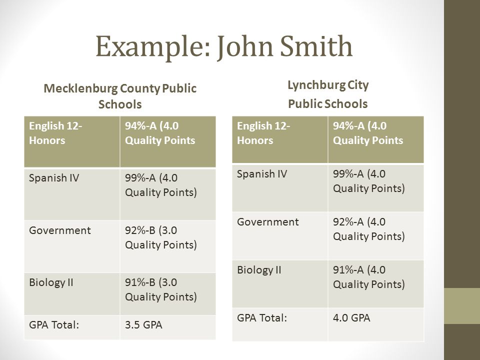 Example: John Smith Mecklenburg County Public Schools English 12- Honors 94%-A (4.0 Quality Points Spanish IV99%-A (4.0 Quality Points) Government92%-B (3.0 Quality Points) Biology II91%-B (3.0 Quality Points) GPA Total:3.5 GPA Lynchburg City Public Schools English 12- Honors 94%-A (4.0 Quality Points Spanish IV99%-A (4.0 Quality Points) Government92%-A (4.0 Quality Points) Biology II91%-A (4.0 Quality Points) GPA Total:4.0 GPA