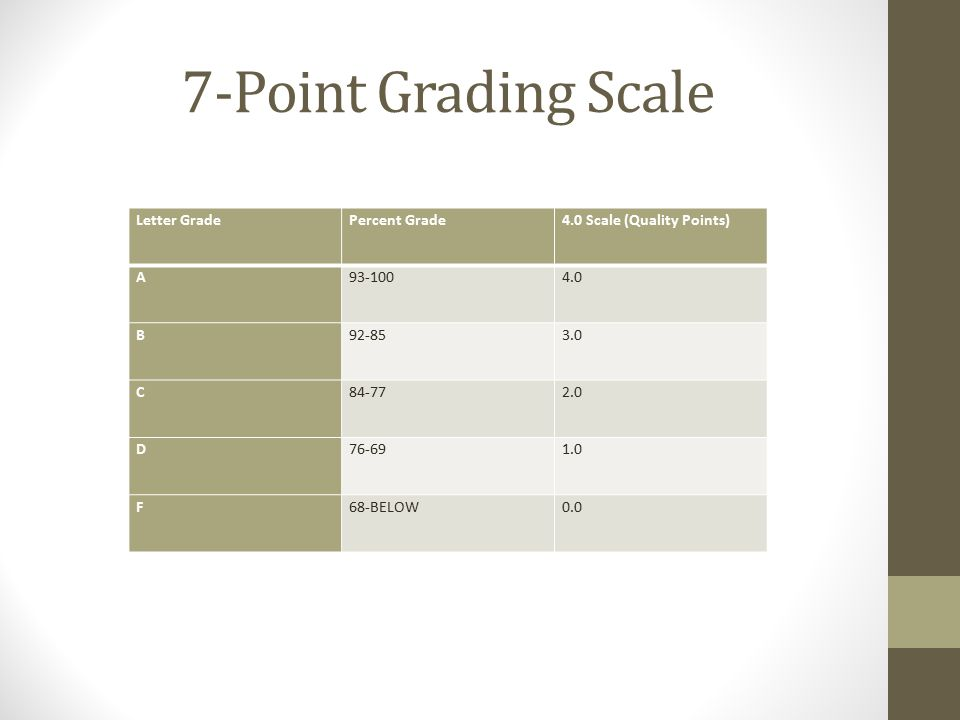 7-Point Grading Scale Letter GradePercent Grade4.0 Scale (Quality Points) A93-1004.0 B92-853.0 C84-772.0 D76-691.0 F68-BELOW0.0