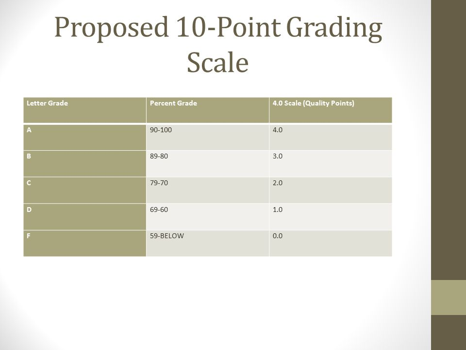 Proposed 10-Point Grading Scale Letter GradePercent Grade4.0 Scale (Quality Points) A90-1004.0 B89-803.0 C79-702.0 D69-601.0 F59-BELOW0.0
