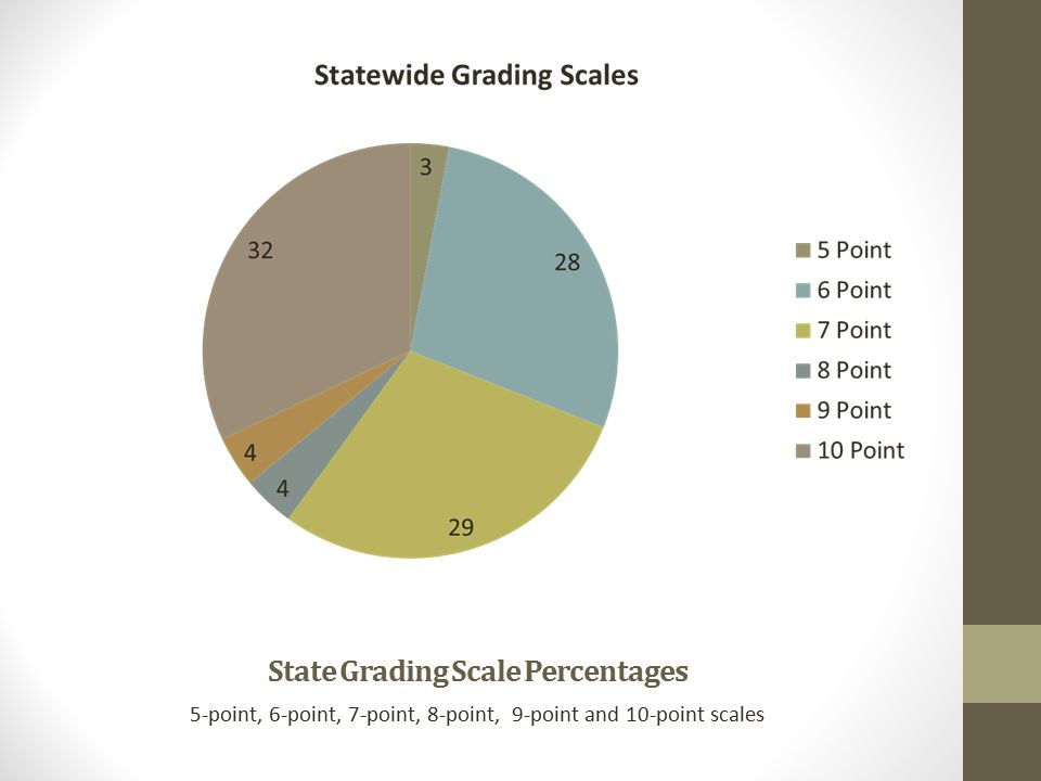 State Grading Scale Percentages 5-point, 6-point, 7-point, 8-point, 9-point and 10-point scales