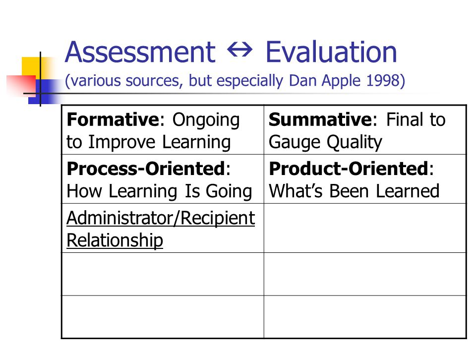 Assessment Evaluation (various sources, but especially Dan Apple 1998) Formative: Ongoing to Improve Learning Summative: Final to Gauge Quality Proces