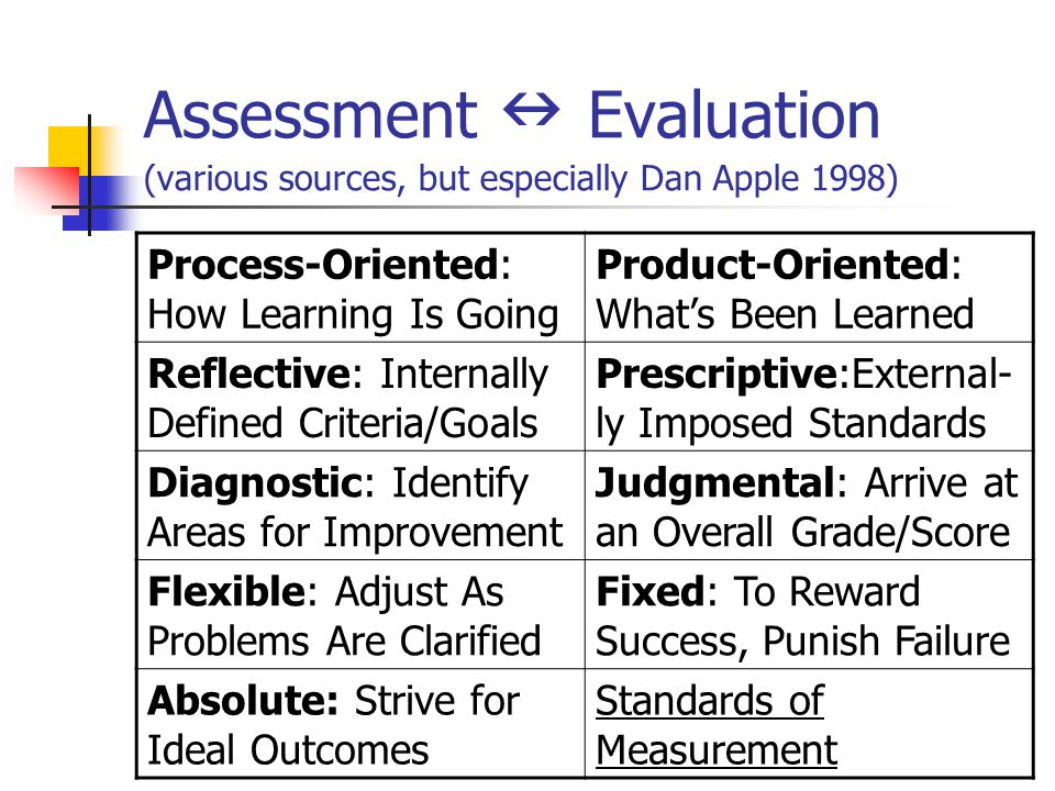 Assessment Evaluation (various sources, but especially Dan Apple 1998) Process-Oriented: How Learning Is Going Product-Oriented: What's Been Learned R
