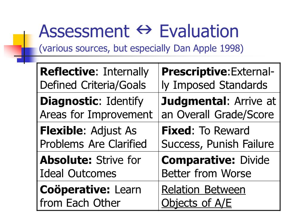 Assessment Evaluation (various sources, but especially Dan Apple 1998) Reflective: Internally Defined Criteria/Goals Prescriptive:External- ly Imposed
