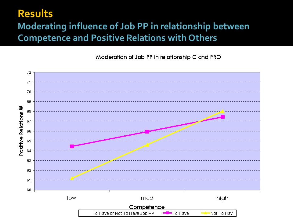 Results Moderating influence of Job PP in relationship between Competence and Positive Relations with Others