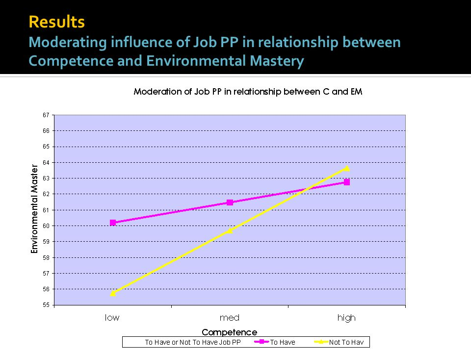 Results Moderating influence of Job PP in relationship between Competence and Environmental Mastery