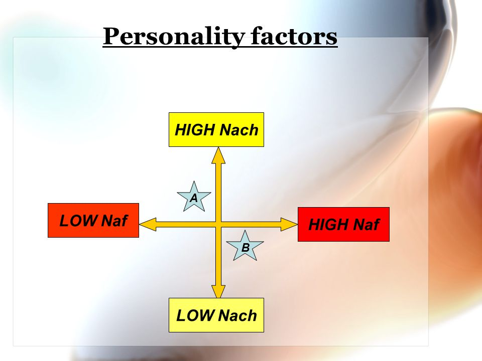 Personality factors HIGH Nach LOW Nach LOW Naf HIGH Naf A B