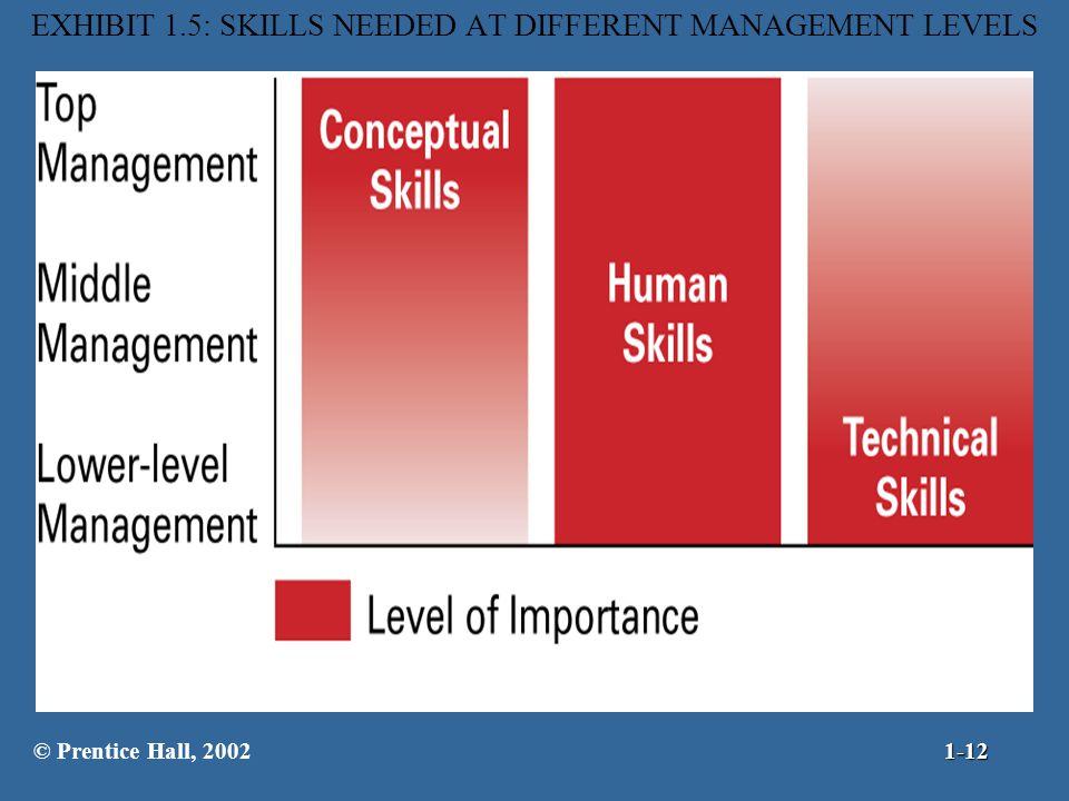 EXHIBIT 1.5: SKILLS NEEDED AT DIFFERENT MANAGEMENT LEVELS © Prentice Hall, 20021-12