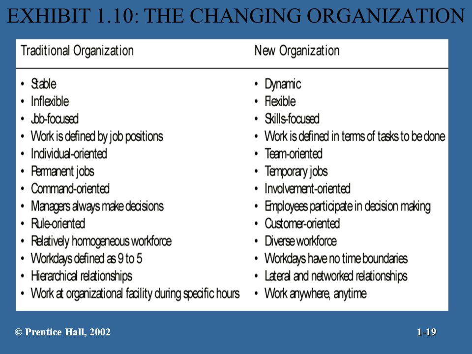 EXHIBIT 1.10: THE CHANGING ORGANIZATION © Prentice Hall, 20021-19