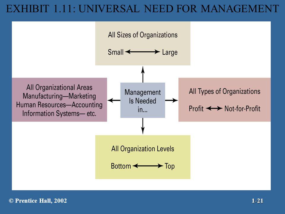 EXHIBIT 1.11: UNIVERSAL NEED FOR MANAGEMENT © Prentice Hall, 20021-21