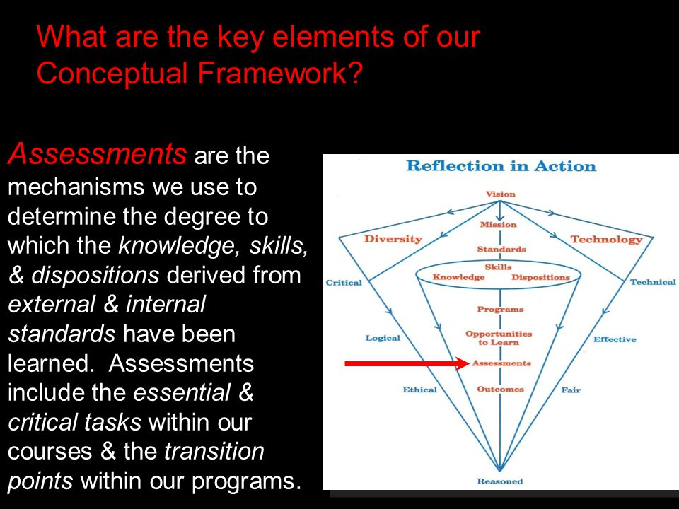 What are the key elements of our Conceptual Framework.