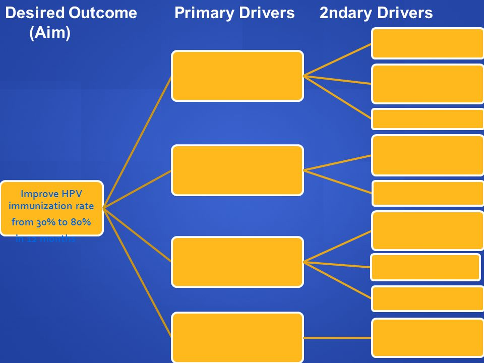Improve HPV immunization rate from 30% to 80% in 12 months Desired Outcome Primary Drivers2ndary Drivers (Aim)