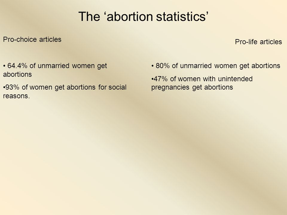 The 'abortion statistics' Pro-choice articles Pro-life articles 64.4% of unmarried women get abortions 93% of women get abortions for social reasons.