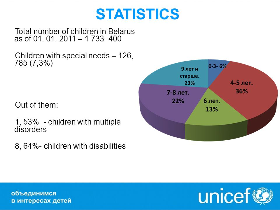 STATISTICS Total number of children in Belarus as of 01. 01. 2011 – 1 733 400 Children with special needs – 126, 785 (7,3%) Out of them: 1, 53% - chil