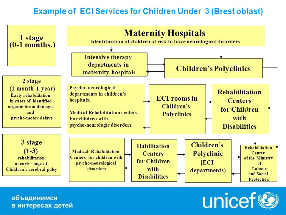 1 stage (0-1 months.) 2 stage (1 month-1 year) Early rehabilitation in cases of identified organic brain damages and psycho-motor delays Psycho -neurological departments in children's hospitals; Medical Rehabilitation centers For children with psycho-neurologic disorders ECI rooms in Children's Polyclinics Rehabilitation Centers for Children with Disabilities Maternity Hospitals Identification of children at risk to have neurological disorders Intensive therapy departments in maternity hospitals Children's Polyclinics 3 stage (1-3) rehabilitation at early stage of Children's cerebral palsy Medical Rehabilitation Centers for children with psycho-neurological disorders Habilitation Centers for Children with Disabilities Children's Polyclinic ( ECI departments) Rehabilitation Center of the |Ministry of Labour and Social Protectio n Example of ECI Services for Children Under 3 (Brest oblast)