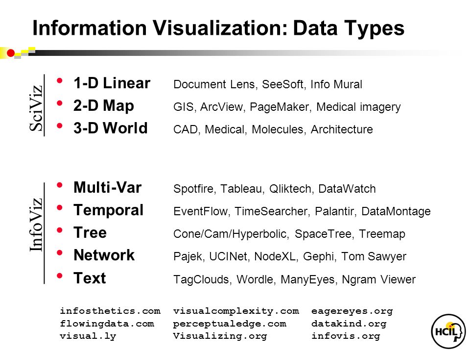 Information Visualization: Data Types 1-D Linear Document Lens, SeeSoft, Info Mural 2-D Map GIS, ArcView, PageMaker, Medical imagery 3-D World CAD, Medical, Molecules, Architecture Multi-Var Spotfire, Tableau, Qliktech, DataWatch Temporal EventFlow, TimeSearcher, Palantir, DataMontage Tree Cone/Cam/Hyperbolic, SpaceTree, Treemap Network Pajek, UCINet, NodeXL, Gephi, Tom Sawyer Text TagClouds, Wordle, ManyEyes, Ngram Viewer InfoViz SciViz.