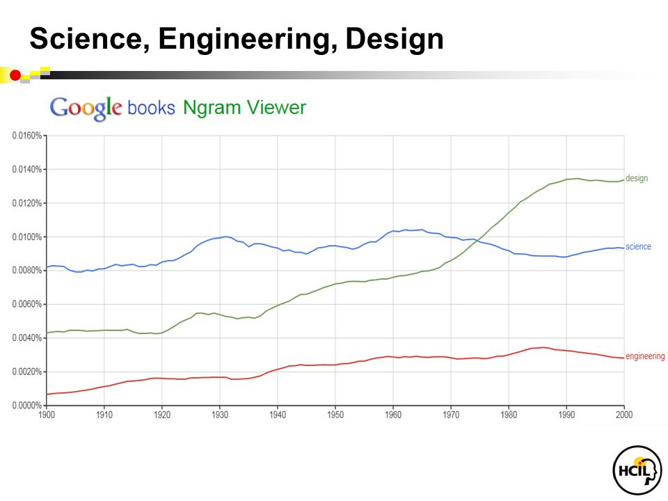 Science, Engineering, Design