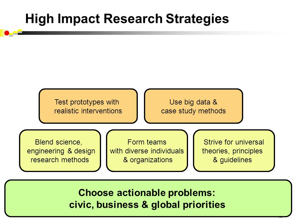 Blend science, engineering & design research methods Form teams with diverse individuals & organizations Strive for universal theories, principles & guidelines Test prototypes with realistic interventions Use big data & case study methods Choose actionable problems: civic, business & global priorities High Impact Research Strategies