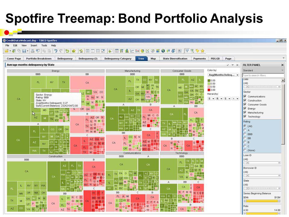 www.spotfire.com Spotfire Treemap: Bond Portfolio Analysis