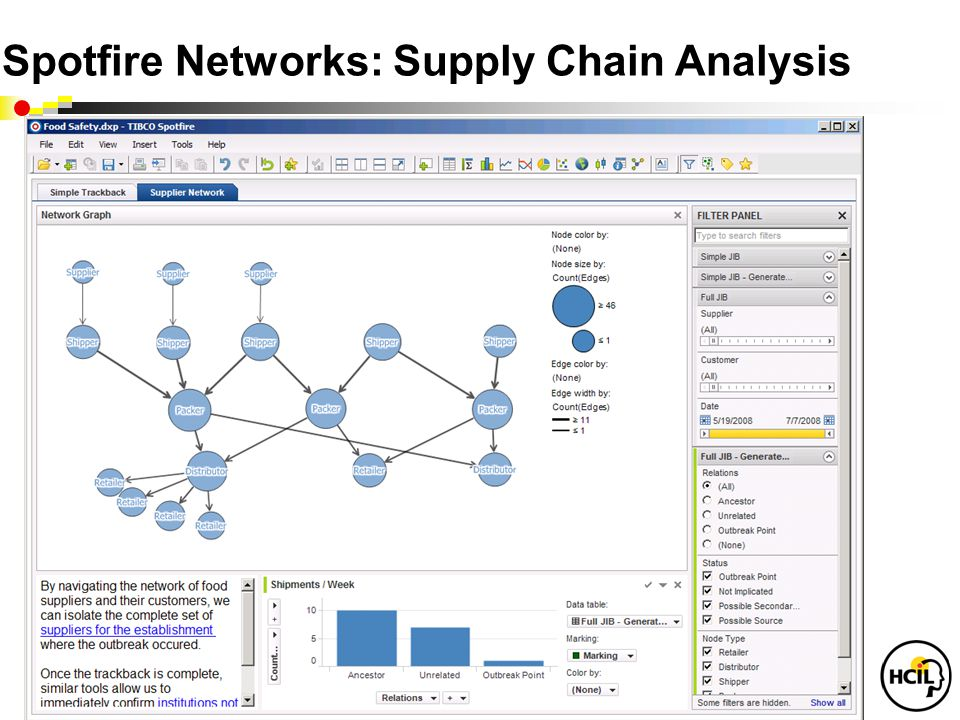 Spotfire Networks: Supply Chain Analysis