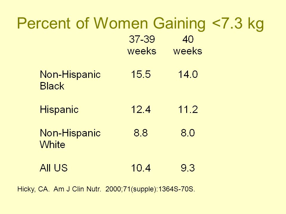 Percent of Women Gaining <7.3 kg Hicky, CA. Am J Clin Nutr. 2000;71(supple):1364S-70S.