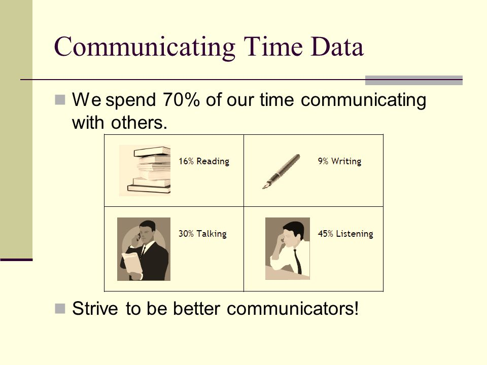 Communicating Time Data We spend 70% of our time communicating with others.