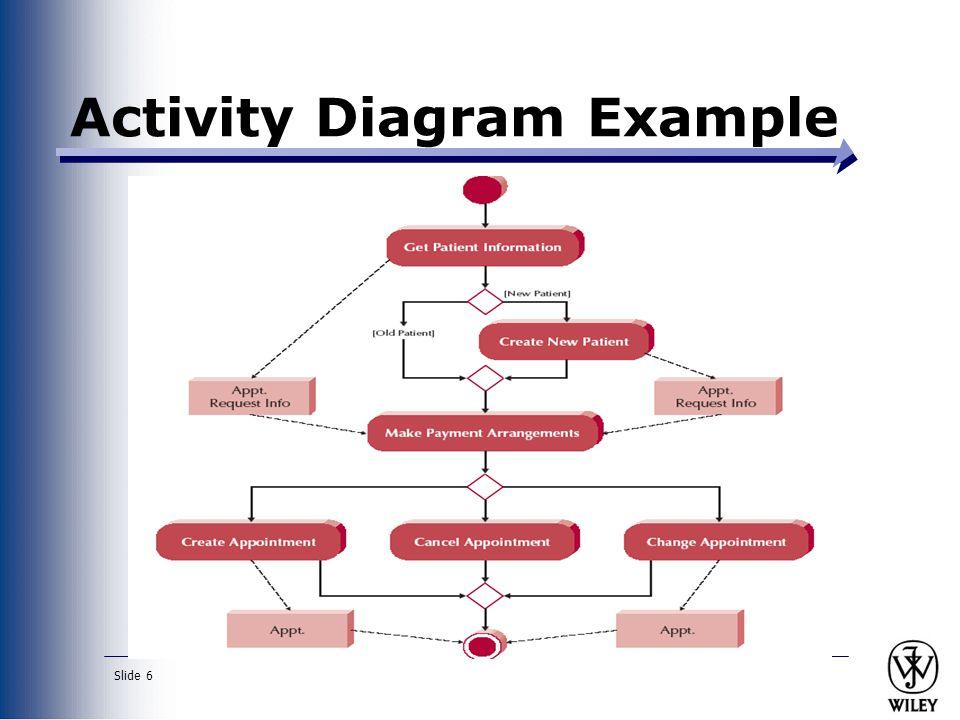 Slide 7 Creating Activity Diagrams 1.
