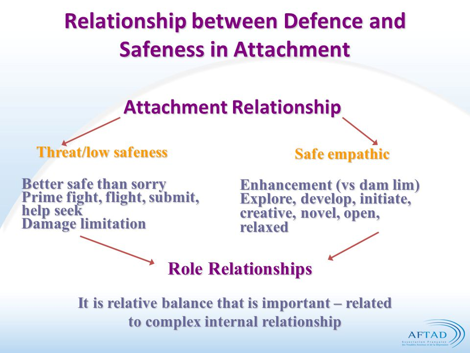 Relationship between Defence and Safeness in Attachment Attachment Relationship Threat/low safeness Safe empathic Better safe than sorry Prime fight,