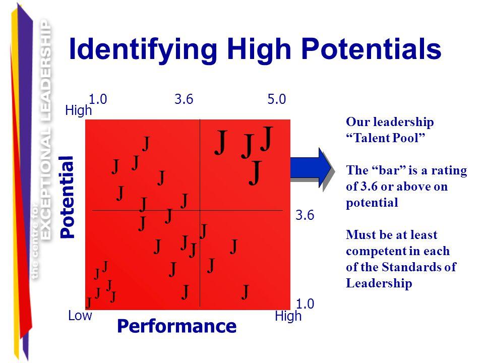 Identifying High Potentials High Low High Potential Performance J J J J J J J J J J J J J J J J J J J J J J J J J J J J J J J J J J J J J J J J J J J